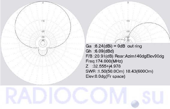 """Диаграмма направленности антенны """"Polaris 160-5"""""""