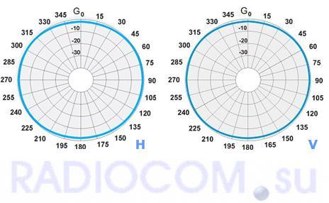 Диаграмма направленности антенны LA-UHF