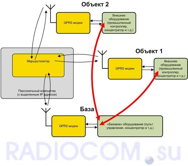 Сотовый GSM  беспроводной модем Спектр GPRS  (исполнение DIN)