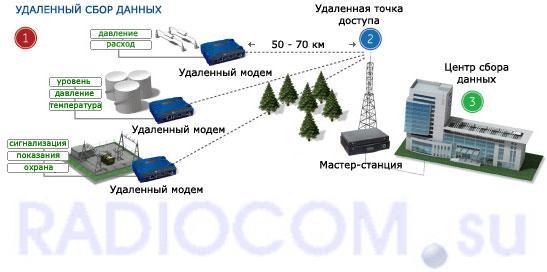 Радио-модем  MDS SD 4