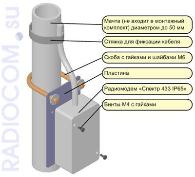 Спектр-433 в пыле-влагозащитном исполнении