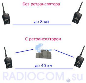 Схема работы ретранслятора LPD