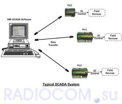 Типовая структура SCADA системы